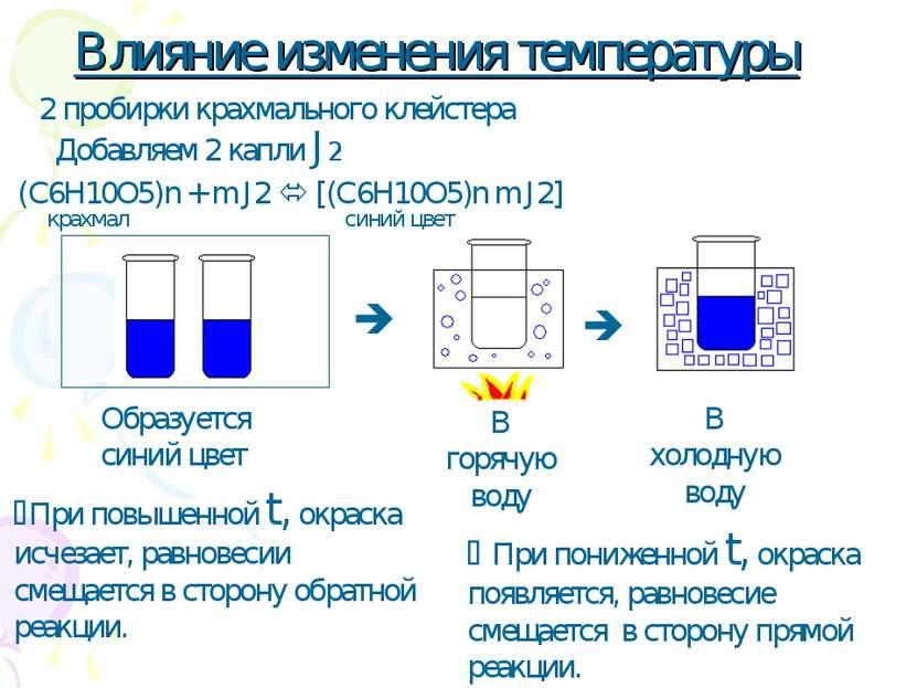 Влияние изменения температуры 2 пробирки крахмального клейстера Добавляем 2 к...