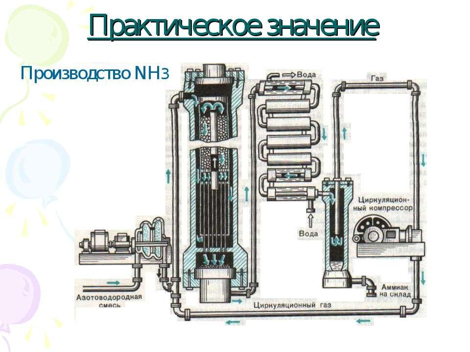 Практическое значение Производство NH3