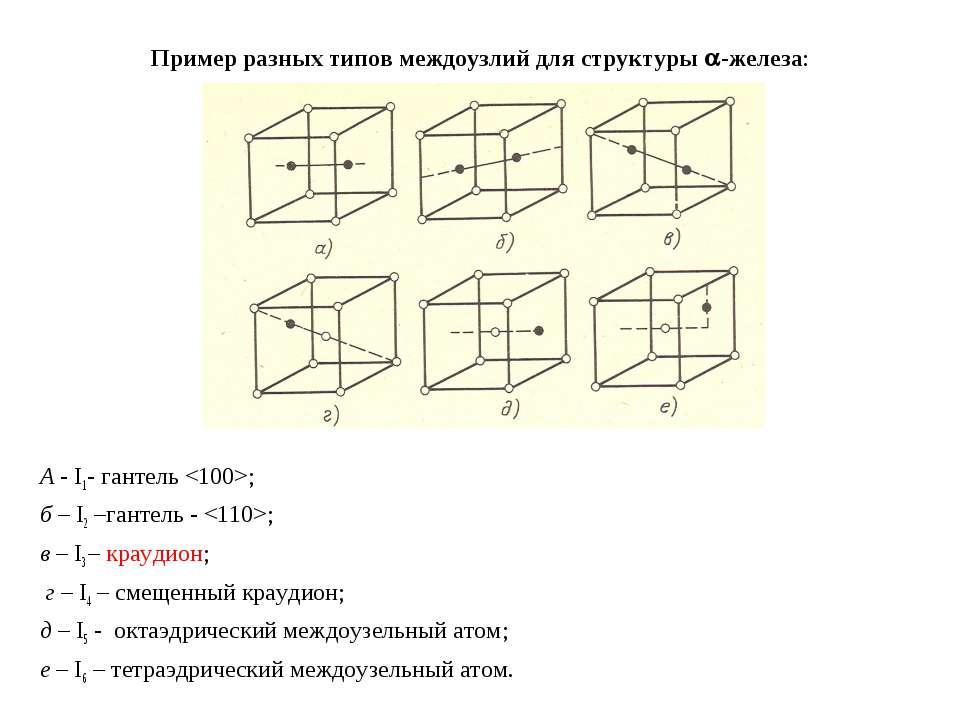 Пример разных типов междоузлий для структуры -железа: А - I1- гантель ; б – I...