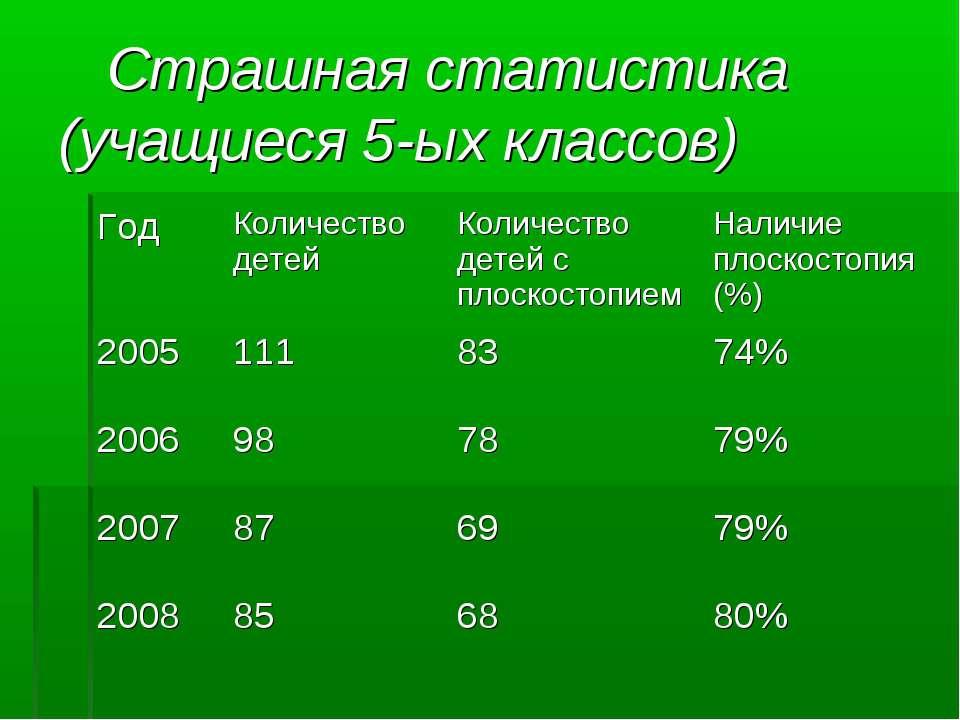 Страшная статистика (учащиеся 5-ых классов) Год Количество детей Количество д...