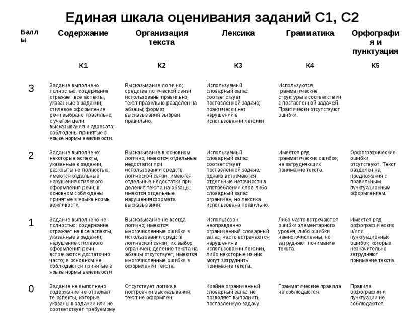 Единая шкала оценивания заданий С1, С2 Баллы Содержание Организация текста Ле...