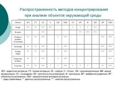 Распространенность методов концентрирования при анализе объектов окружающей с...