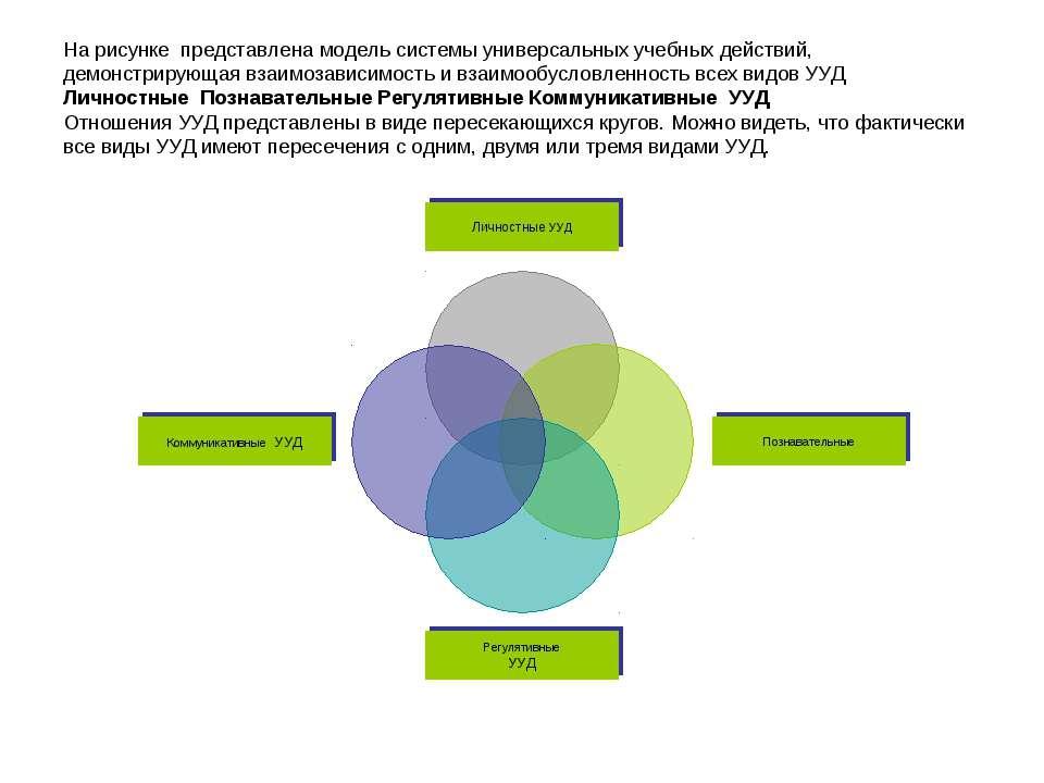 На рисунке представлена модель системы универсальных учебных действий, демонс...