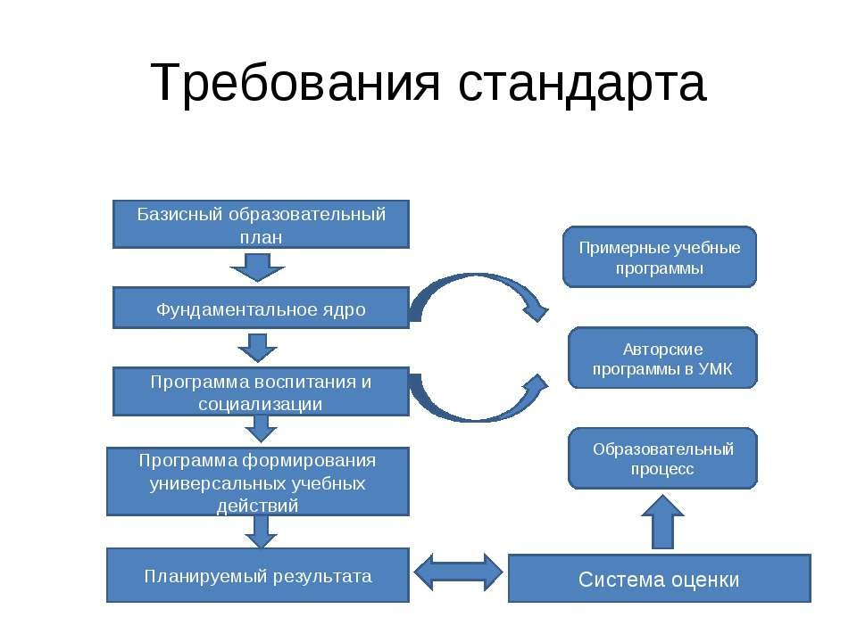 Требования стандарта Базисный образовательный план Фундаментальное ядро Прогр...