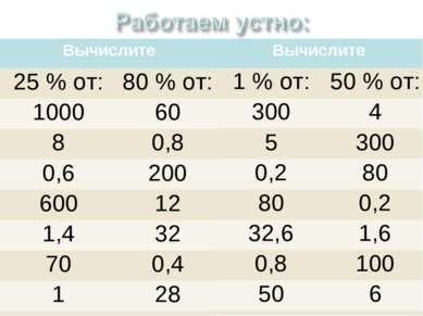 Вычислите 25 % от: 80 % от: 1000 60 8 0,8 0,6 200 600 12 1,4 32 70 0,4 1 28 3...