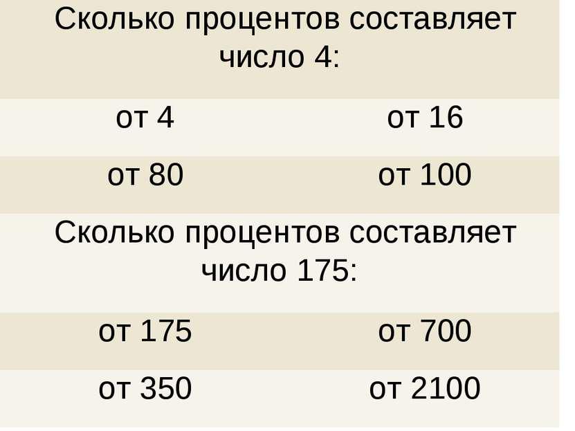 Сколько процентов составляет число 4: от 4 от 16 от 80 от 100 Сколько процент...