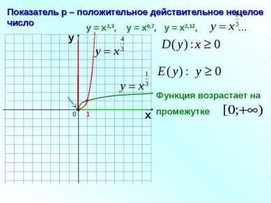 0 Показатель р – положительное действительное нецелое число 1 х у у = х1,3, у...
