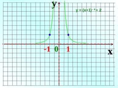y x -1 0 1 у = (х+1)– 4 + 2