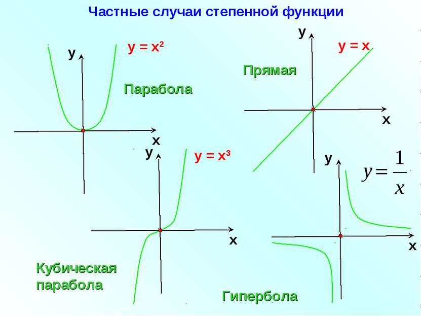 у = х2 у = х3 Парабола Кубическая парабола Гипербола у = х Прямая Частные слу...