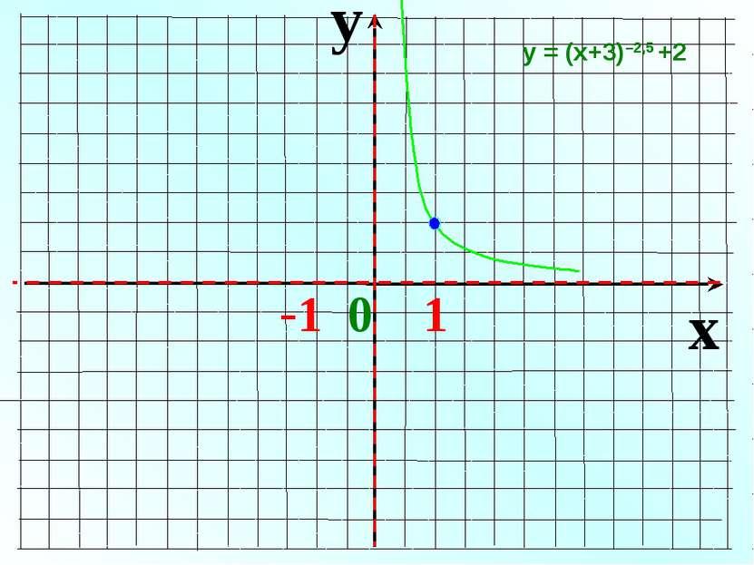 y x -1 0 1 у = (х+3)–2,5 +2