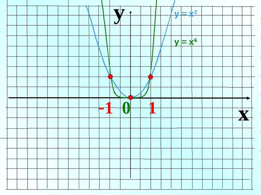 y x -1 0 1 у = х2 у = х6