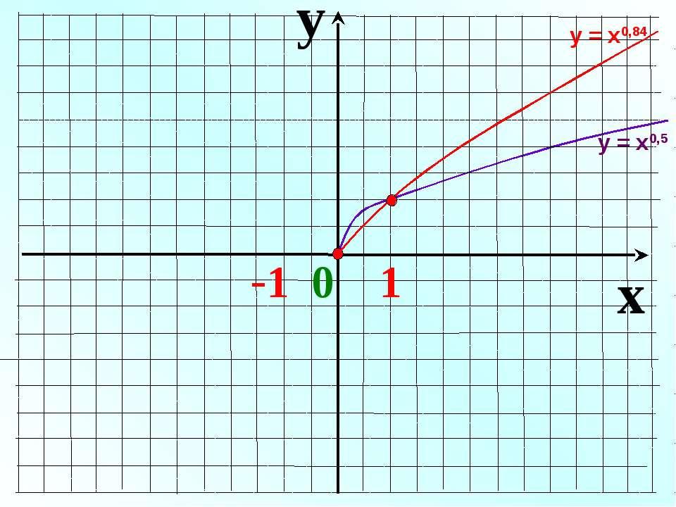 y x -1 0 1 у = х0,5