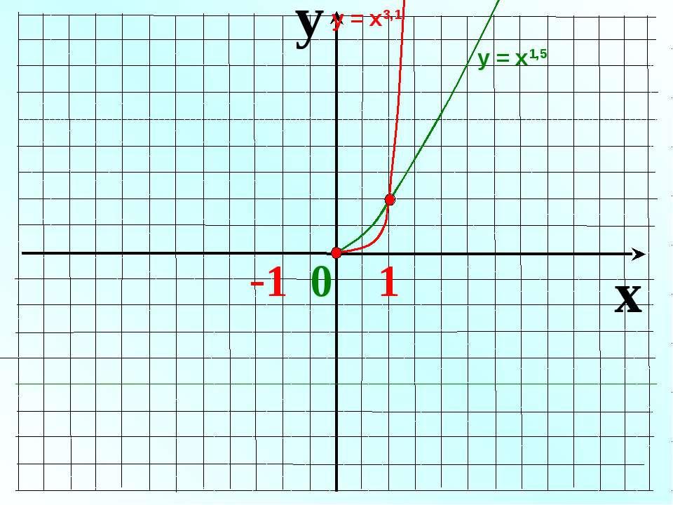 y x -1 0 1