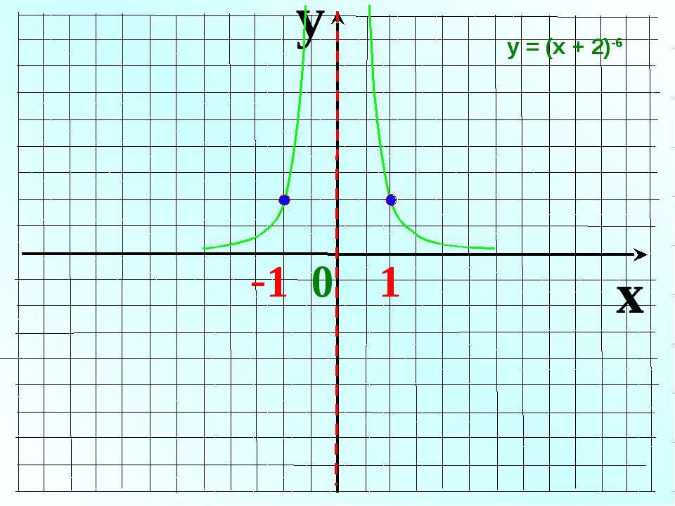 y x -1 0 1 у = (х + 2)-6