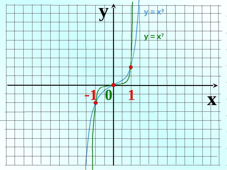 y x -1 0 1 у = х3 у = х7