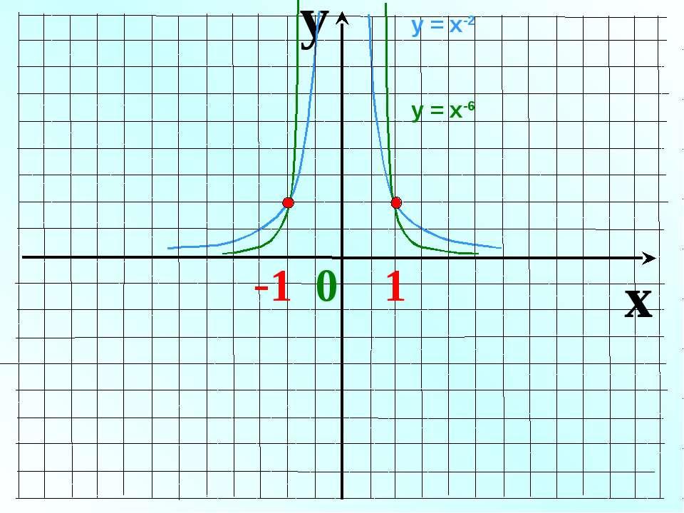 y x -1 0 1 у = х-2 у = х-6
