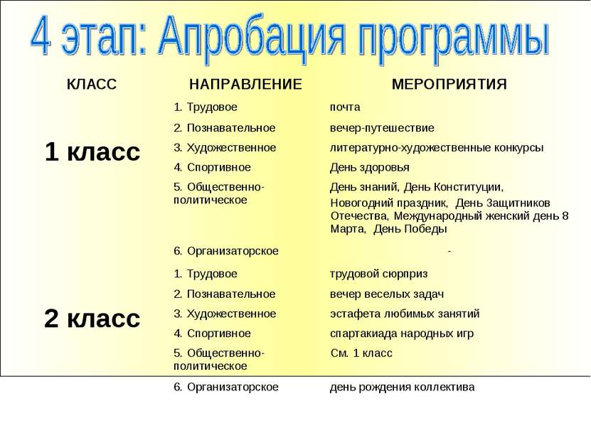 КЛАСС НАПРАВЛЕНИЕ МЕРОПРИЯТИЯ 1 класс 1. Трудовое почта 2. Познавательное веч...