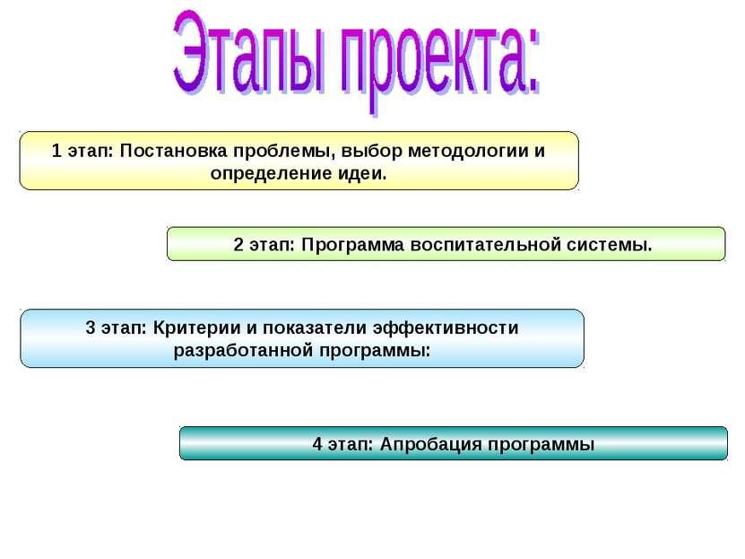 1 этап: Постановка проблемы, выбор методологии и определение идеи. 2 этап: Пр...