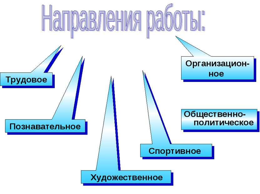 Общественно-политическое Трудовое Познавательное Художественное Спортивное Ор...