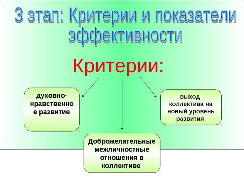 духовно-нравственное развитие выход коллектива на новый уровень развития Добр...