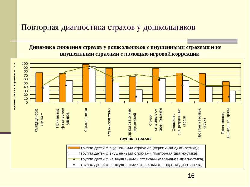 Повторная диагностика страхов у дошкольников Динамика снижения страхов у дошк...