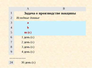 ……………. A B 1 Задача о производстве вакцины 2 Исходные данные 3 a 4 b 5 m (г.)...