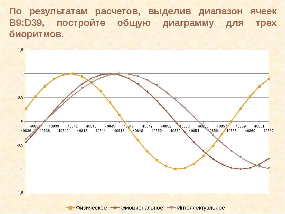 По результатам расчетов, выделив диапазон ячеек B9:D39, постройте общую диагр...