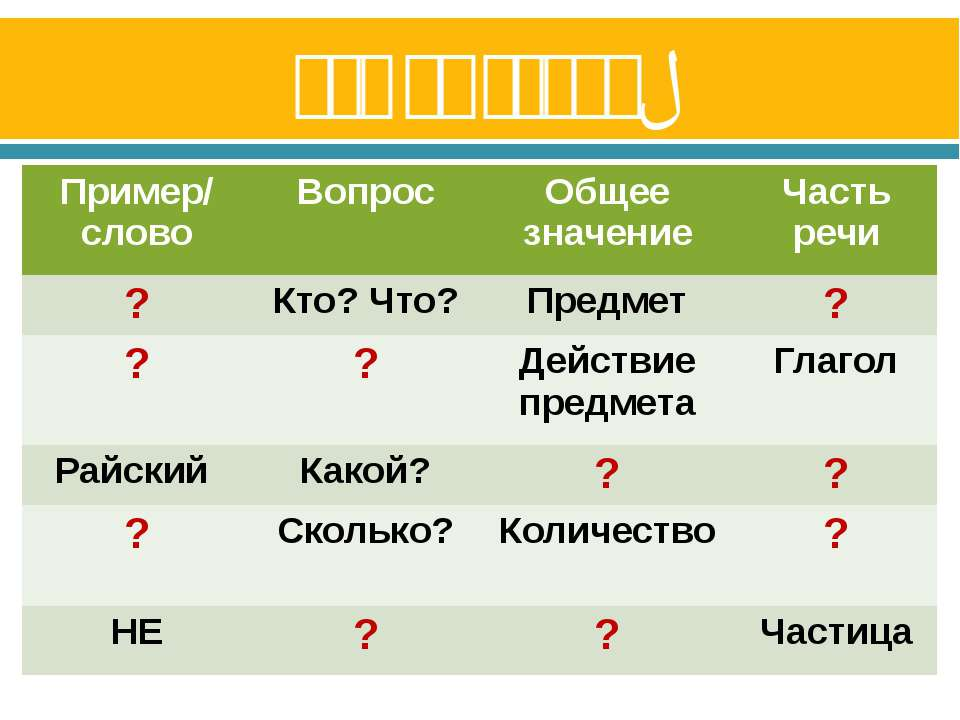 Кто быстрее? Пример/ слово Вопрос Общее значение Часть речи ? Кто? Что? Предм...