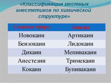 «Классификация местных анестетиков по химической структуре» Сложные эфиры Ами...