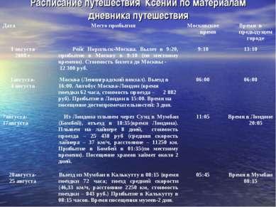 Расписание путешествия Ксении по материалам дневника путешествия Дата Место п...