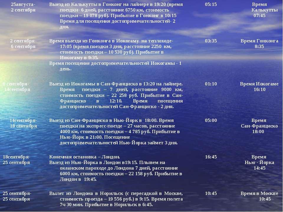 25августа- 2 сентября Выезд из Калькутты в Гонконг на лайнере в 19:20 (время ...