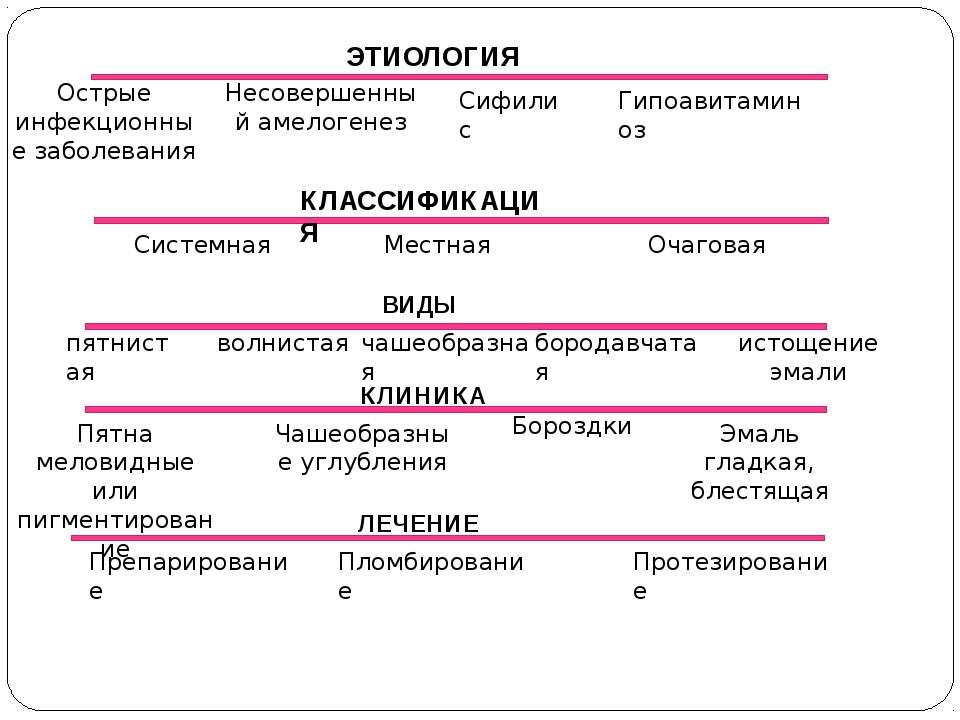ЭТИОЛОГИЯ Острые инфекционные заболевания Несовершенный амелогенез Сифилис Ги...