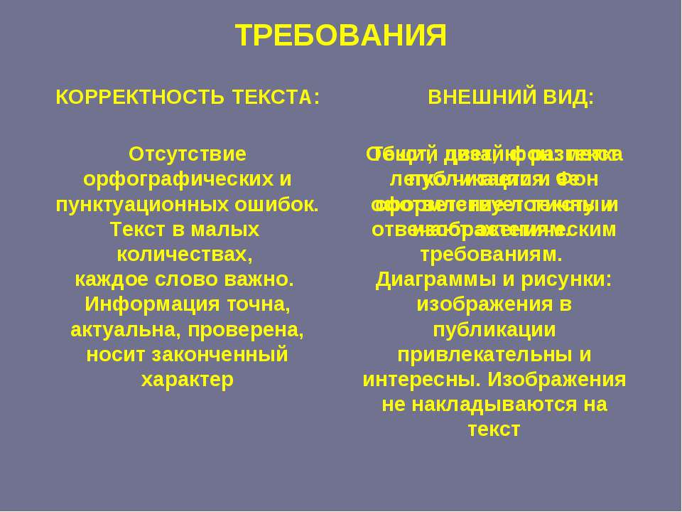 ТРЕБОВАНИЯ КОРРЕКТНОСТЬ ТЕКСТА: ВНЕШНИЙ ВИД: Отсутствие орфографических и пун...