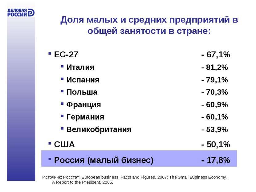 Доля малых и средних предприятий в общей занятости в стране: ЕС-27 - 67,1% Ит...