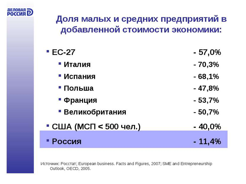 Доля малых и средних предприятий в добавленной стоимости экономики: ЕС-27 - 5...