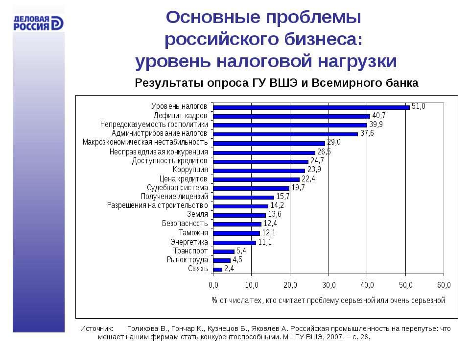 Основные проблемы российского бизнеса: уровень налоговой нагрузки Источник: Г...