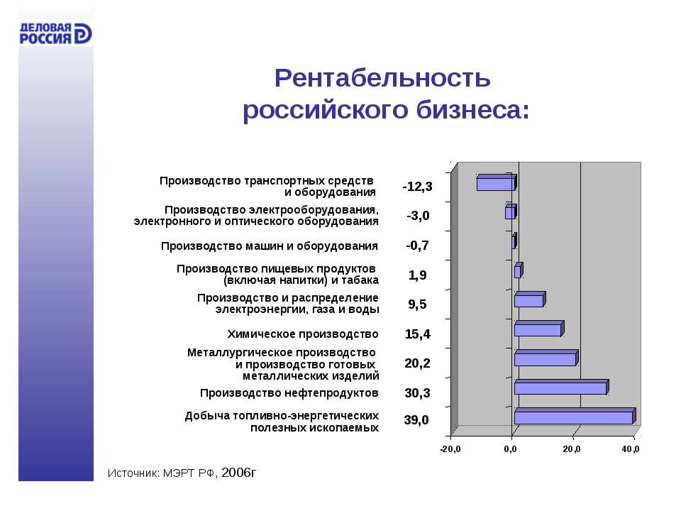 Рентабельность российского бизнеса: Добыча топливно-энергетических полезных и...