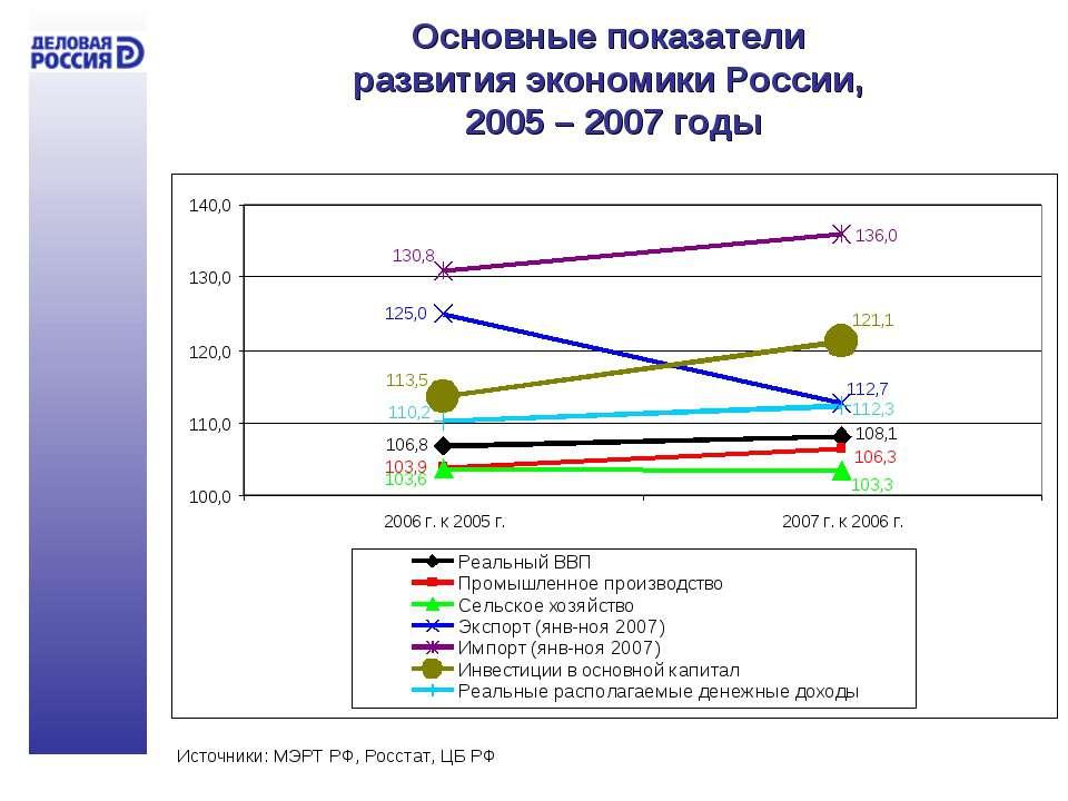 Основные показатели развития экономики России, 2005 – 2007 годы Источники: МЭ...