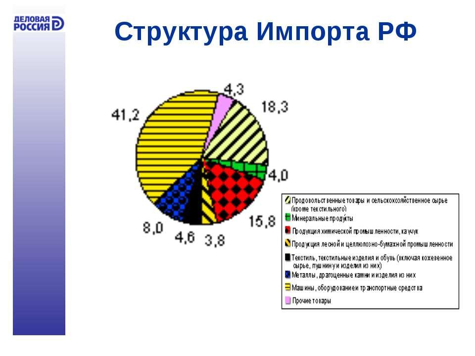 Структура Импорта РФ Импорт 2004 2005  ...