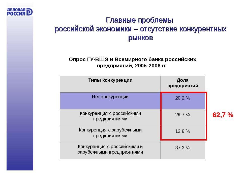 Главные проблемы российской экономики – отсутствие конкурентных рынков
