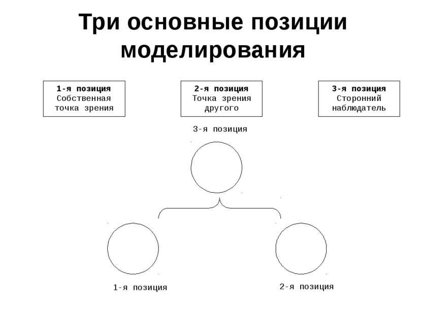 Три основные позиции моделирования 1-я позиция Собственная точка зрения 2-я п...