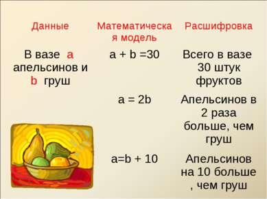Данные Математическая модель Расшифровка В вазе а апельсинов и b груш а + b =...