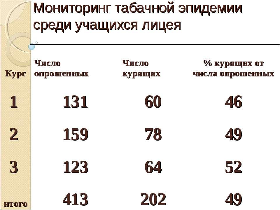 Мониторинг табачной эпидемии среди учащихся лицея Курс Число опрошенных Числ...