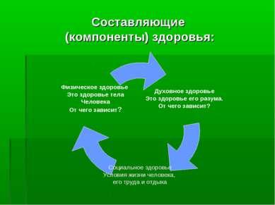 Составляющие (компоненты) здоровья: