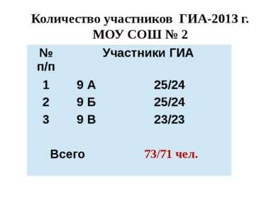 Количество участников ГИА-2013 г. МОУ СОШ № 2 № п/п Участники ГИА 1 9 А 25/24...