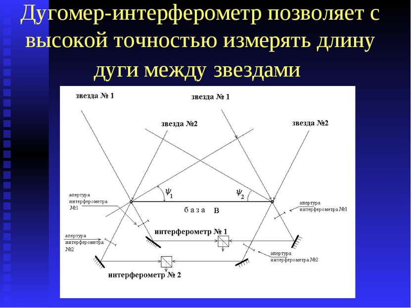 Дугомер-интерферометр позволяет с высокой точностью измерять длину дуги между...