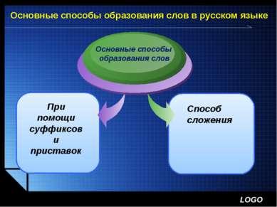 Основные способы образования слов в русском языке При помощи суффиксов и прис...
