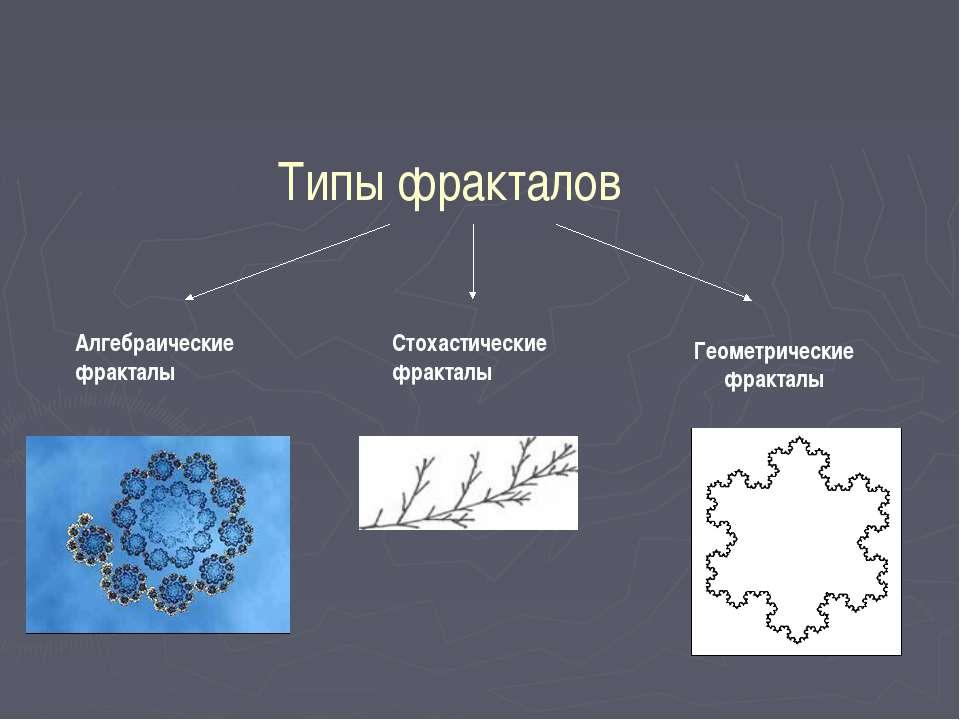 Типы фракталов Геометрические фракталы Алгебраические фракталы Стохастические...