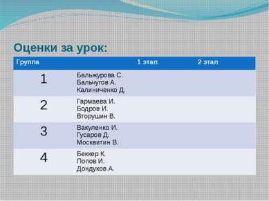 Оценки за урок: Группа 1 этап 2 этап 1 БальжуроваС. БальчуговА. Калиниченко Д...