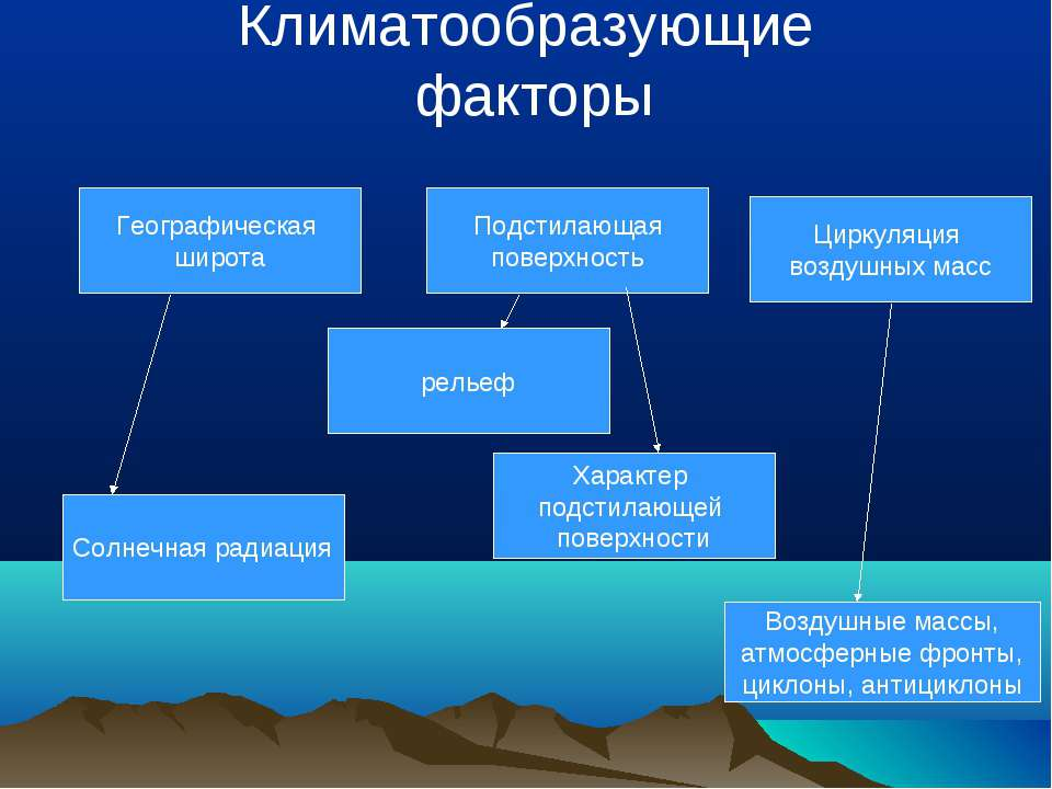 Климатообразующие факторы Географическая широта Подстилающая поверхность рель...